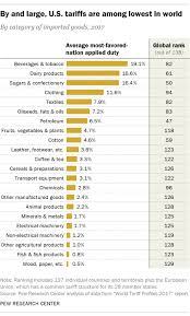 U S Tariffs Vary Widely Between Products Source Countries