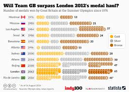Medal Chart London 2012 Chart Will Team Gb Surpass London 2012s Medal Haul Statista