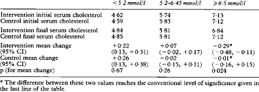 Cholesterol Level Chart Or Table Serum Cholesterol Measurements Mmol L Download Table