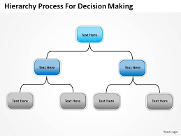 Decision Making Charts And Diagrams Company Organization Charts Hierarchy Process For Decision