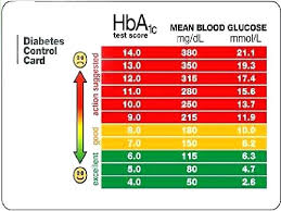 Systematic Diabetes Numbers Chart Diabetic Blood Sugar