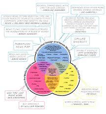 Islam Christianity Judaism Venn Diagram Diagram Christianity Vs Buddhism Venn Diagram Full Version