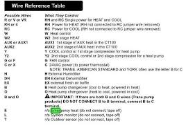 ct 100 install wire reference table jpg views 31 size 60 7 kb