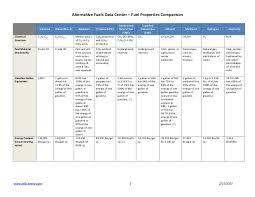 Fuel Comparison Chart