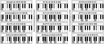 Piano Chords Amaj9 A7 9 A7 9 Amin Maj9 A11 A7 11 Am11 Am7 11