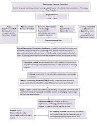 Tech Organizational Chart