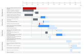 Advantages Of Pert Charts Vs Gantt Charts Lucidchart Blog