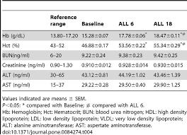 Hemoglobin To Hematocrit Conversion Chart Hemoglobin Hematocrit Kidney And Liver Function Profiling