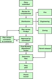 Building Permit Flow Chart 39 Accurate Building Permit Flow Chart