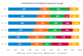 Here Is What Makes Workers The Happiest At Every Age