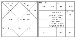 Jaya Bachchan Birth Chart Jaya Bachchan Kundli Horoscope