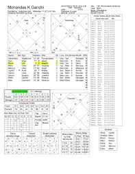Shadbala Chart What Is The Meaning Of Shadbala In Astrology Quora