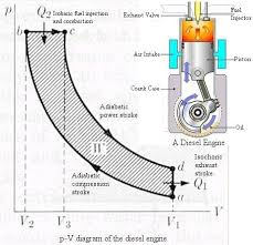 thermodynamics gasoline engine diesel engine