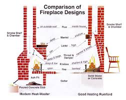 fireplace chimney design. 146 fireplace heating - rumford chimney design m