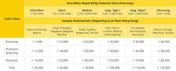 Cathay Pacific Miles Chart Cathay Pacific Devalues Many Asia Miles Awards Makes Other