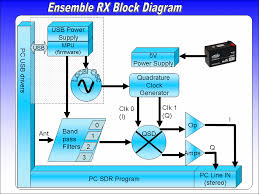 Softrock Ensemble II Block Diagram
