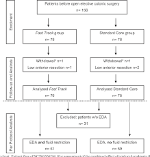 Impact Of Restrictive Intravenous Fluid Replacement And
