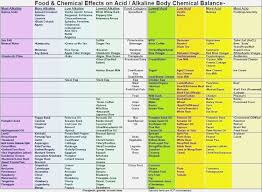 Exceptional Printable Gout Food List Jeettp