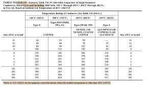 Nec Table 310 16 Chart Conductor Ampacity Calculation