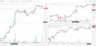Market Profile Charts Zerodha Interesting Features On Tradingview Varsity By Zerodha