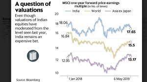 Equity Charts India India Equity Valuations Firm Amid Trade Disputes Domestic