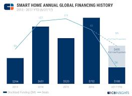 designing a smart home. designing a smart home 8 startups devices nanalyze