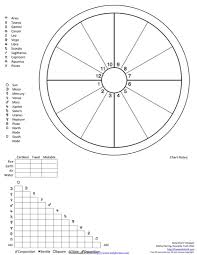 Download Astrological Natal Chart For Free Chartstemplate