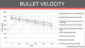 308 Winchester Ballistics Chart 300 Win Mag Vs 308 Win Cartridge Comparison Sniper Country