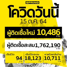 โควิดวันนี้ ติดเชื้อเพิ่ม 10,486 ราย สะสม 1,762,190 ราย เสียชีวิต 94 ราย