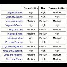 Cancer And Scorpio Compatibility Chart Virgo Compatibility Why Is There Only One Low On Here