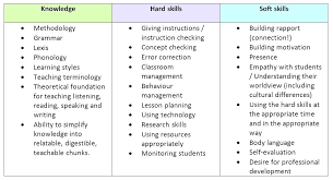 Skills To List On Resume New Resume Skills And Abilities Sample Skill To List On A Of For