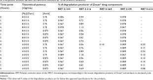 Table 7 From Zosyn Piperacillin Tazobactam Reformulation