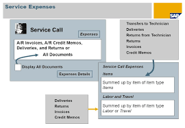 service call invoice contents service process service contracts equipment card service