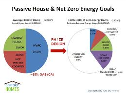 Small Picture Net Zero Energy Homes Time to Build