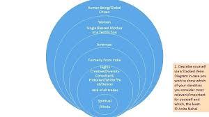 Stacked Venn Diagram Make Your Own Venn Diagram Echotrailers