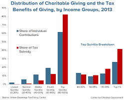 Changes To Charitable Deduction Federal Income Tax Rates