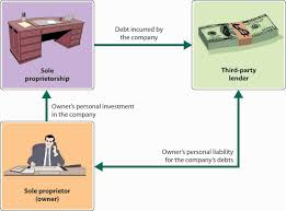 types of business ownerships selecting a form of business ownership