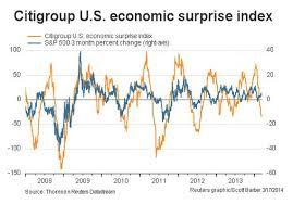 Citi Economic Surprise Index Chart The Economy Has Stalled Marketwatch