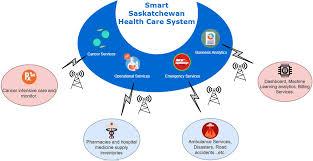 Saskatchewan Health Authority Organizational Chart Implementing Iot Wsn Based Smart Saskatchewan Healthcare
