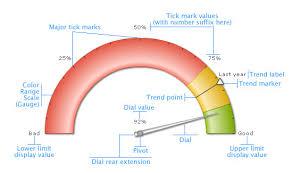 Angular Gauge Chart Angular Gauge Elements Of The Gauge
