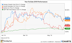 Aphria Chart Why Canopy Aurora And Aphria Stocks Fell Up To 20 In May