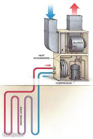 5 things to know about a geothermal heat pump the family handyman save