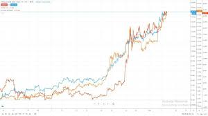 Still, basic calculations via market. Safe Haven Bitcoin S Recent Rally Correlated With Gold And Silver