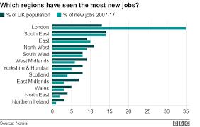 New Jobs London Dominates Uk Jobs Growth Over Past Decade Bbc News