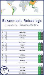Deutschsprachige Charts 50 Beste Reiseblogger Reiseblog Charts Ii 2019 In 2019