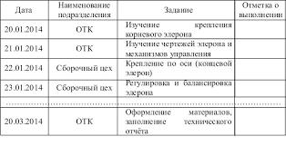 Заключение по производственной практике на предприятии пример Таблица выполнения заданий