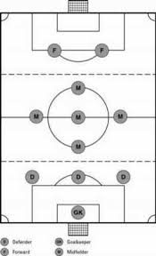 Soccer Lineups Choosing A Formation In Soccer Dummies