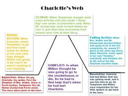 Plot Climax Chart Plot Diagram Authorstream