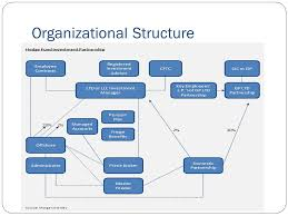 Fund Structure Chart Risk Regulation And Organizational Structure Hedge Fund