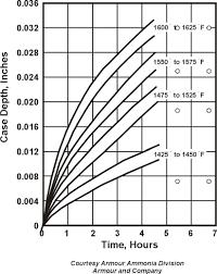 Steel Hardening Chart 79 True Case Hardening Depth Chart